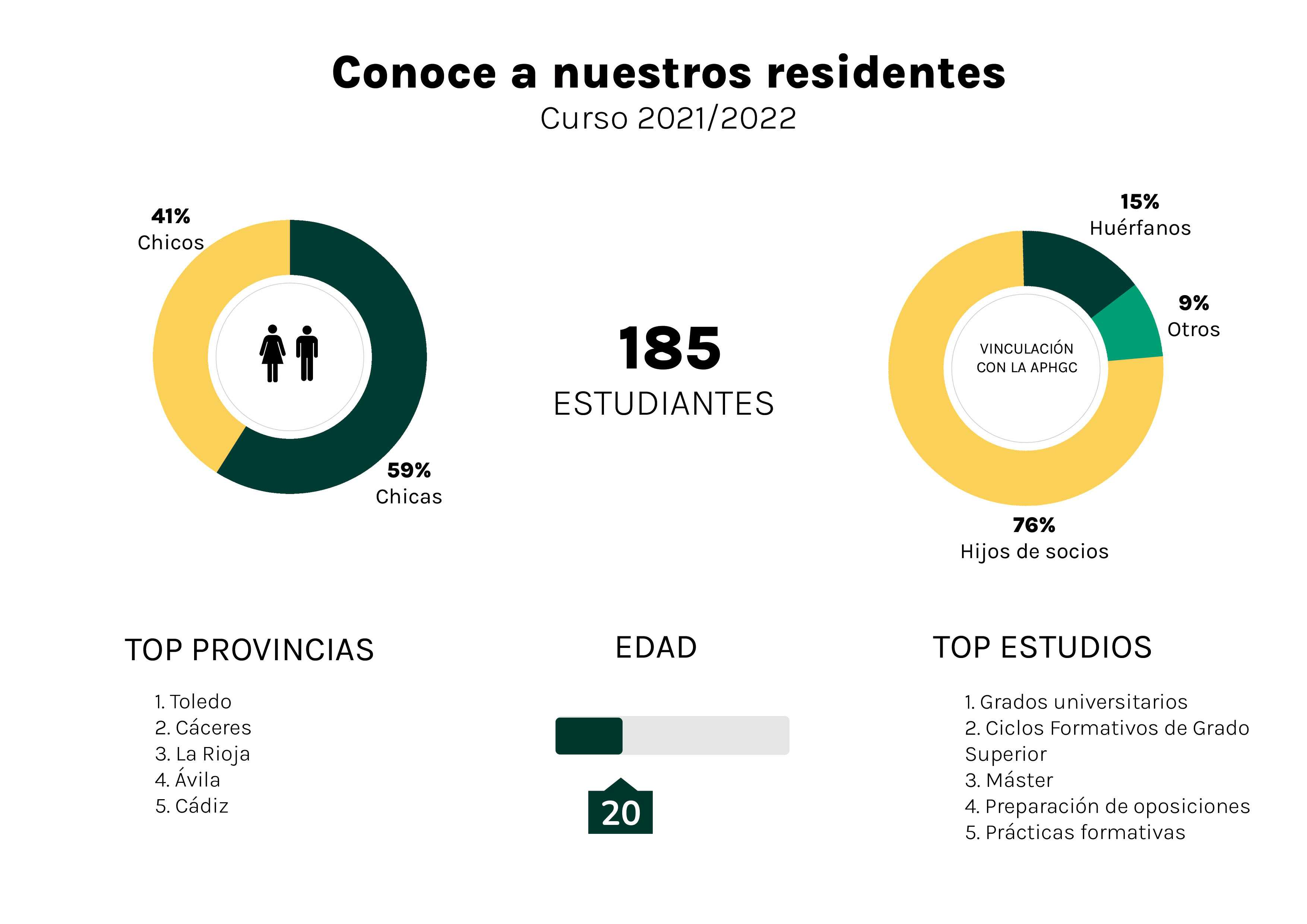 Residentes 2021/2021